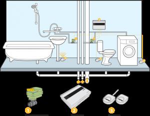 Установка систем защиты от протечек воды