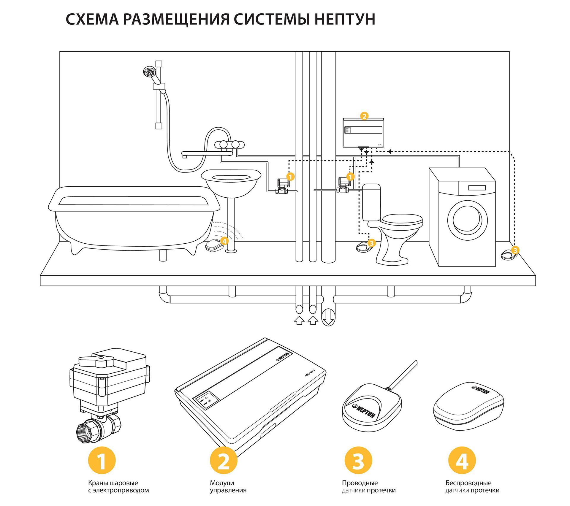 Защита от протечек схема монтажа